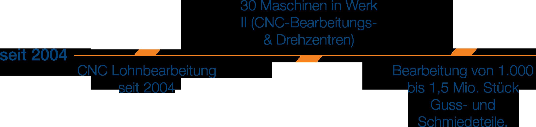 Amkon GmbH CNC Serienbearbeitung